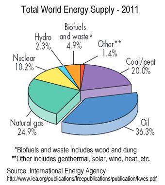 totalWorldEnergySupply