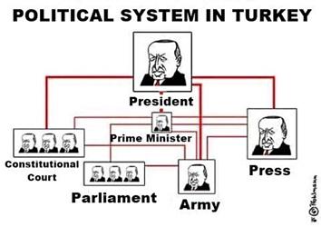 ErdogansTurkey4-17
